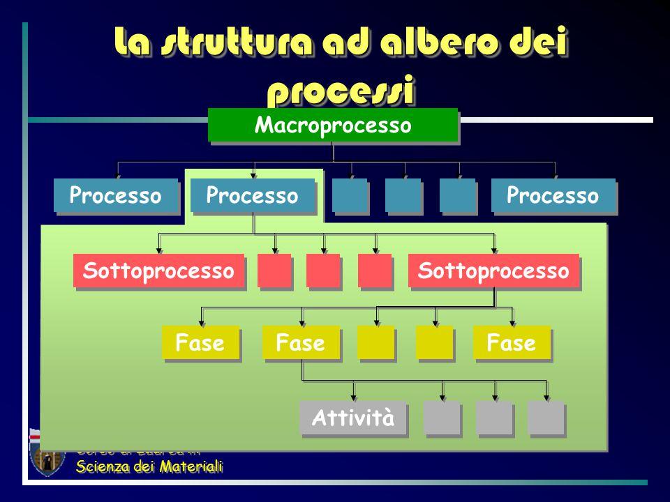 Corso di Laurea in Scienza dei Materiali La struttura ad albero dei processi Macroprocesso Processo Sottoprocesso Fase Attività