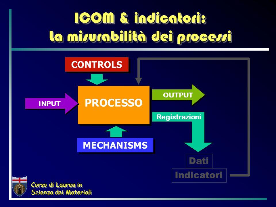 Corso di Laurea in Scienza dei Materiali ICOM & indicatori: La misurabilità dei processi PROCESSO INPUT OUTPUT CONTROLS MECHANISMS Registrazioni Dati Indicatori