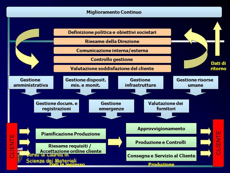 Corso di Laurea in Scienza dei Materiali Gestione amministrativa Gestione disposit.