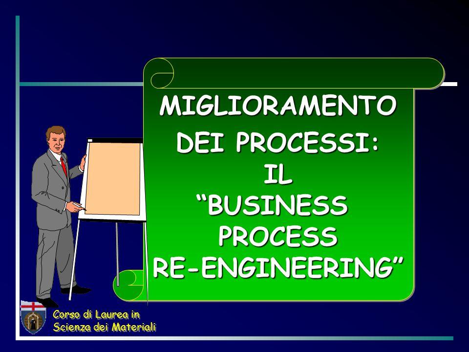 MIGLIORAMENTO DEI PROCESSI: IL BUSINESS PROCESS RE-ENGINEERING MIGLIORAMENTO
