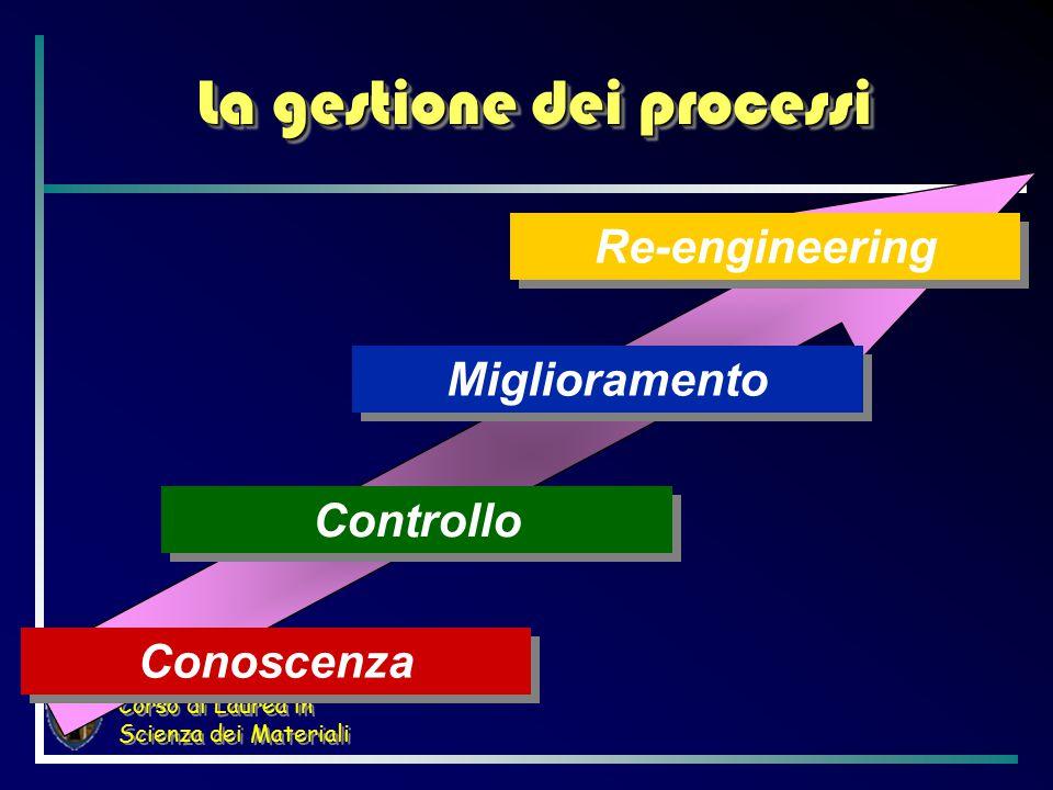 Corso di Laurea in Scienza dei Materiali La gestione dei processi Conoscenza Controllo Miglioramento Re-engineering