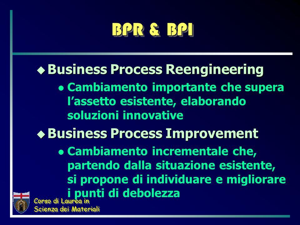 Corso di Laurea in Scienza dei Materiali BPR & BPI  Business Process Reengineering Cambiamento importante che supera l'assetto esistente, elaborando soluzioni innovative  Business Process Improvement Cambiamento incrementale che, partendo dalla situazione esistente, si propone di individuare e migliorare i punti di debolezza