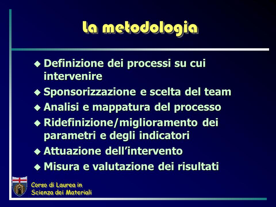 Corso di Laurea in Scienza dei Materiali La metodologia  Definizione dei processi su cui intervenire  Sponsorizzazione e scelta del team  Analisi e mappatura del processo  Ridefinizione/miglioramento dei parametri e degli indicatori  Attuazione dell'intervento  Misura e valutazione dei risultati