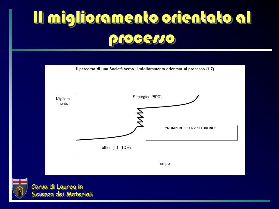 Corso di Laurea in Scienza dei Materiali Il miglioramento orientato al processo ROMPERE IL SERVIZIO BUONO Tempo Migliora mento Strategico (BPR) Il percorso di una Società verso il miglioramento orientato al processo (1.7) Tattico (JIT, TQM)