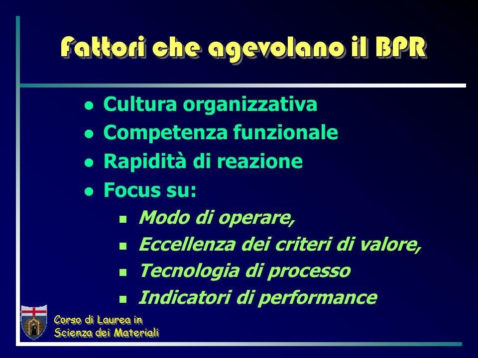 Corso di Laurea in Scienza dei Materiali Fattori che agevolano il BPR Cultura organizzativa Competenza funzionale Rapidità di reazione Focus su: Modo di operare, Eccellenza dei criteri di valore, Tecnologia di processo Indicatori di performance