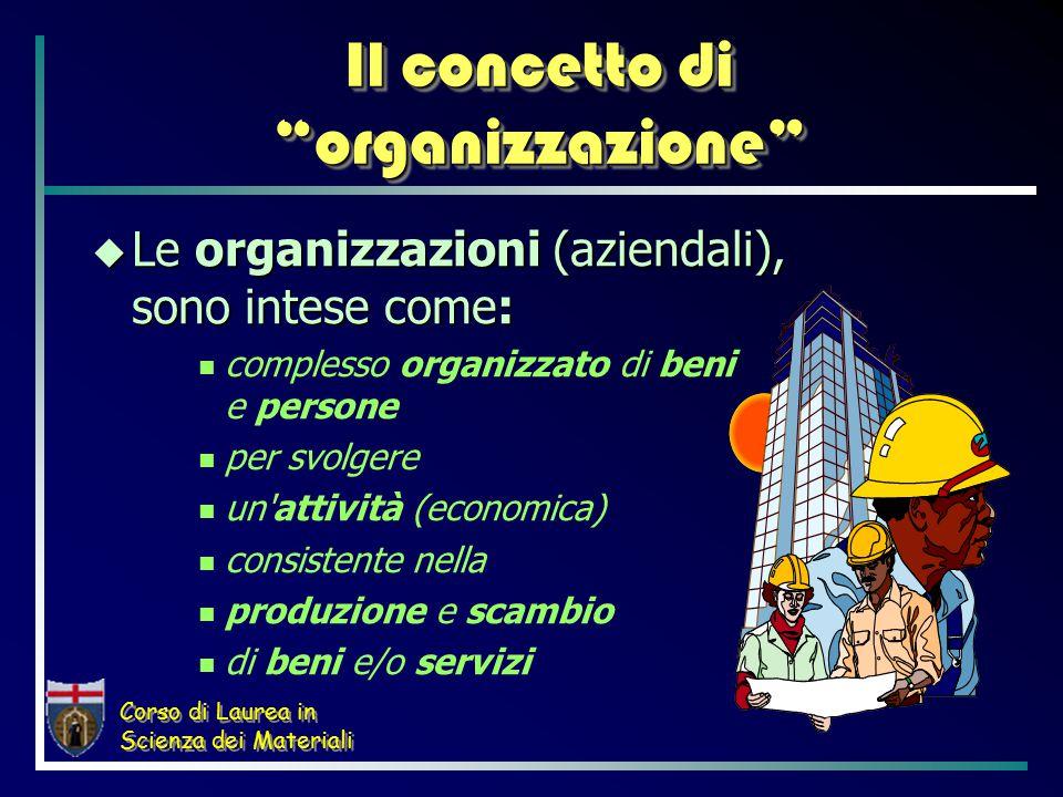 Corso di Laurea in Scienza dei Materiali  Le organizzazioni (aziendali), sono intese come: complesso organizzato di beni e persone per svolgere un attività (economica) consistente nella produzione e scambio di beni e/o servizi Il concetto di organizzazione