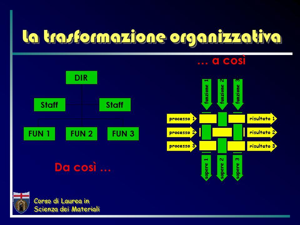Corso di Laurea in Scienza dei Materiali Da così … processo 1 processo 2 processo 3 risultato 1 risultato 2 risultato 3 funzione 1funzione 2funzione 3 sapere 1 sapere 2 sapere 3 La trasformazione organizzativa … a così DIR Staff FUN 2FUN 3FUN 1