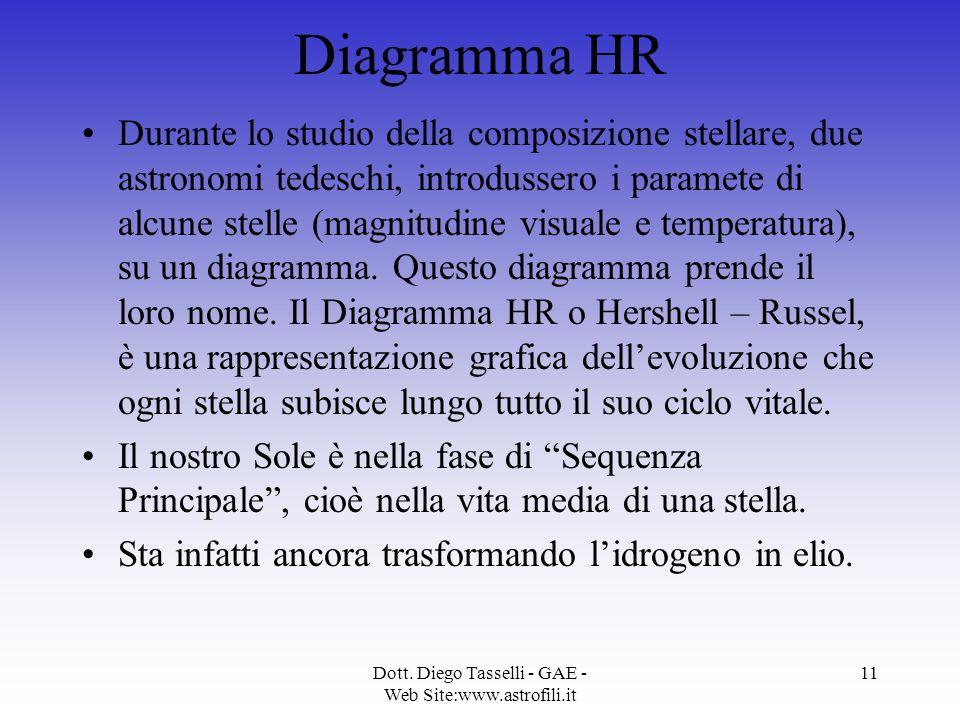 Dott. Diego Tasselli - GAE - Web Site:www.astrofili.it 11 Diagramma HR Durante lo studio della composizione stellare, due astronomi tedeschi, introdus