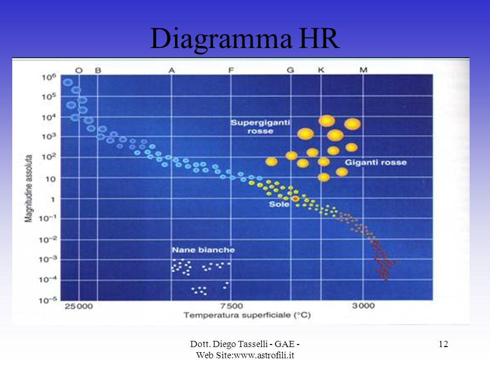 Dott. Diego Tasselli - GAE - Web Site:www.astrofili.it 12 Diagramma HR