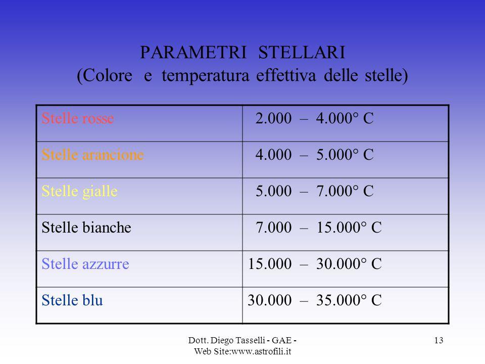 Dott. Diego Tasselli - GAE - Web Site:www.astrofili.it 13 PARAMETRI STELLARI (Colore e temperatura effettiva delle stelle) Stelle rosse 2.000 – 4.000°
