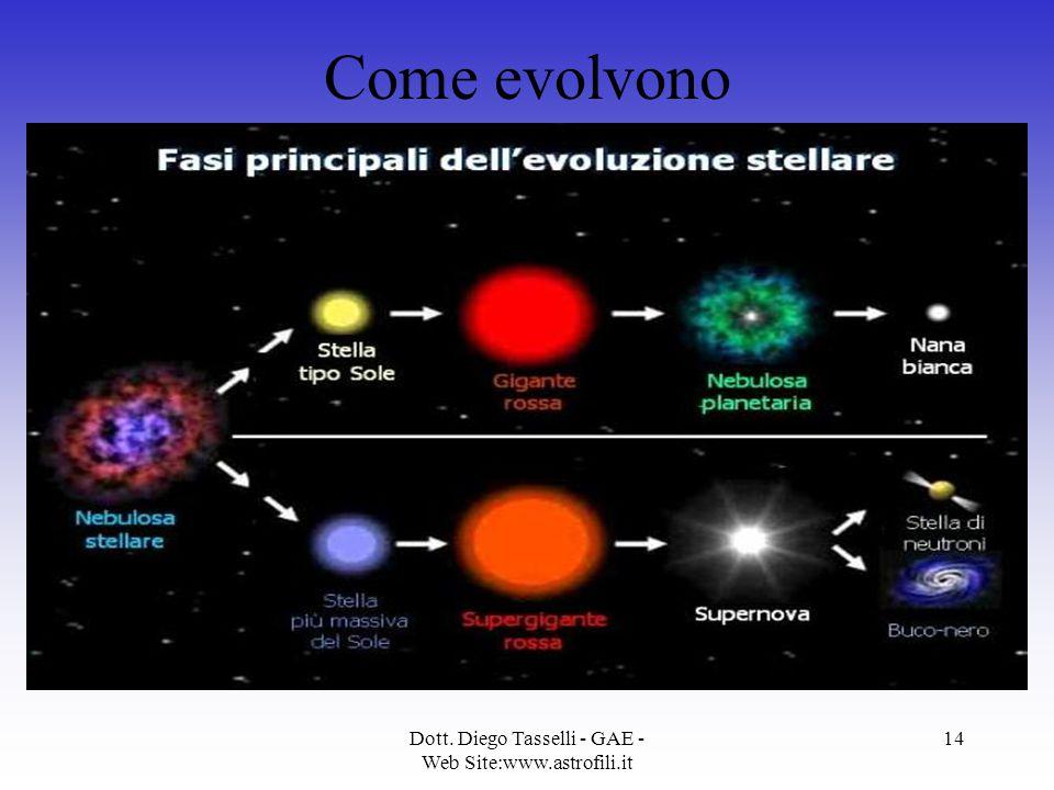 Dott. Diego Tasselli - GAE - Web Site:www.astrofili.it 14 Come evolvono Il processo di evoluzione stellare, dalla nascita alla morte, crea i presuppos