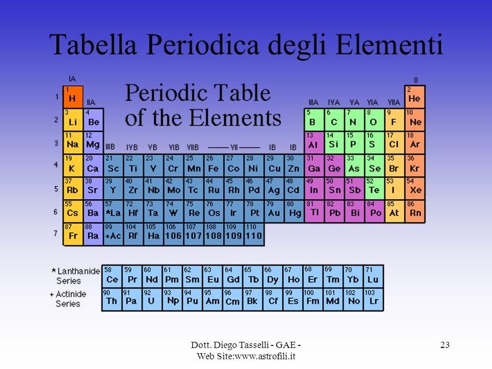 Dott. Diego Tasselli - GAE - Web Site:www.astrofili.it 23 Tabella Periodica degli Elementi