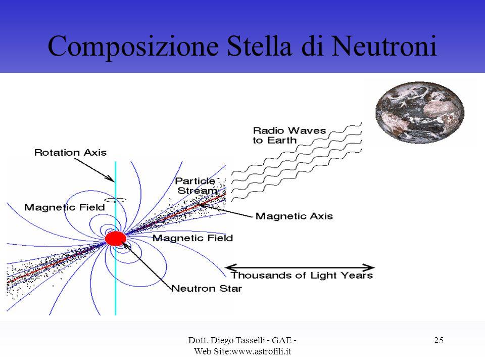 Dott. Diego Tasselli - GAE - Web Site:www.astrofili.it 25 Composizione Stella di Neutroni