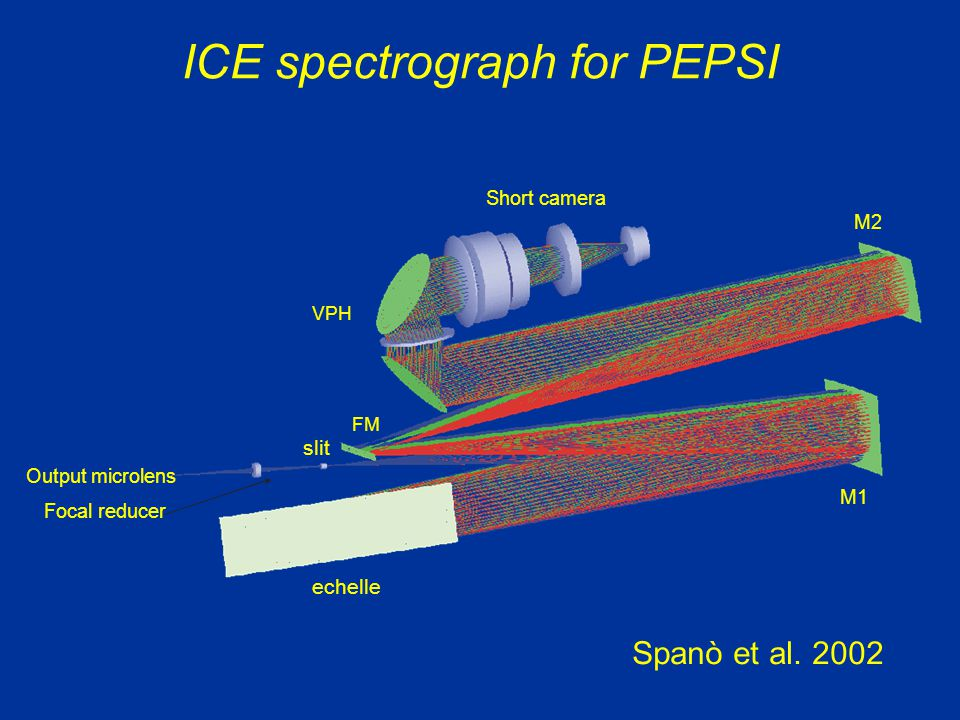 ICE spectrograph for PEPSI Output microlens M1 M2 Short camera Focal reducer VPH Spanò et al.