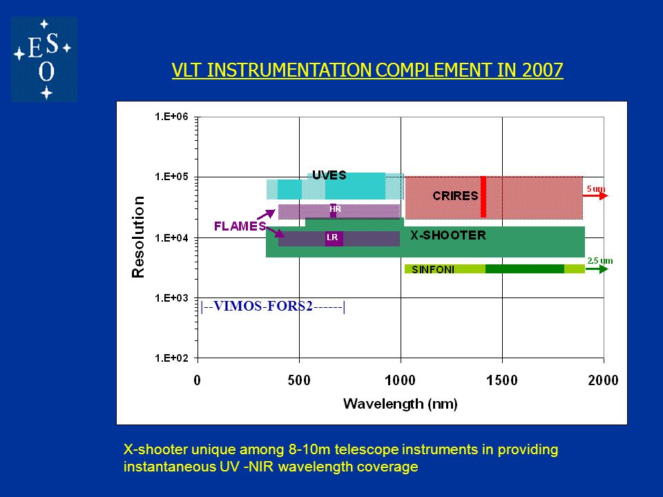 VLT INSTRUMENTATION COMPLEMENT IN 2007 |--VIMOS-FORS2------| X-shooter unique among 8-10m telescope instruments in providing instantaneous UV -NIR wavelength coverage