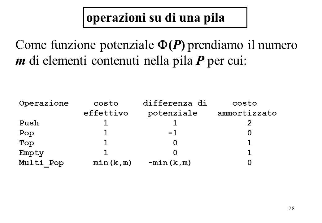 28 operazioni su di una pila Come funzione potenziale  (P) prendiamo il numero m di elementi contenuti nella pila P per cui: Operazione costo differenza di costo effettivo potenziale ammortizzato Push 1 1 2 Pop 1 -1 0 Top 1 0 1 Empty 1 0 1 Multi_Pop min(k,m) -min(k,m) 0