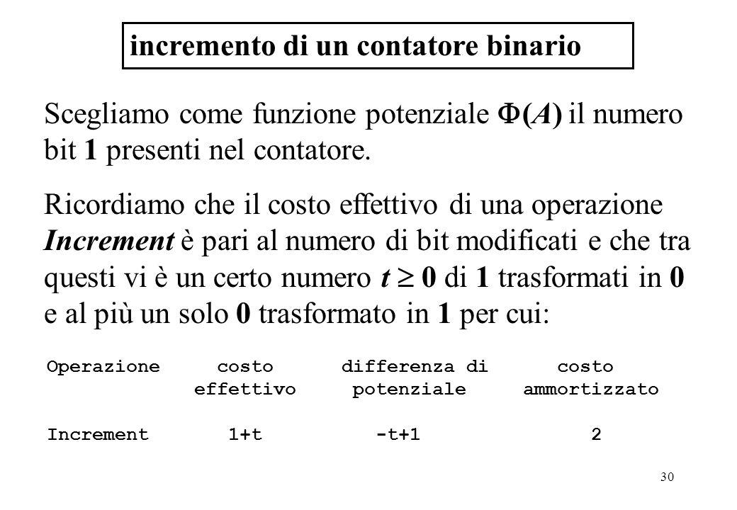 30 incremento di un contatore binario Scegliamo come funzione potenziale  (A) il numero bit 1 presenti nel contatore.