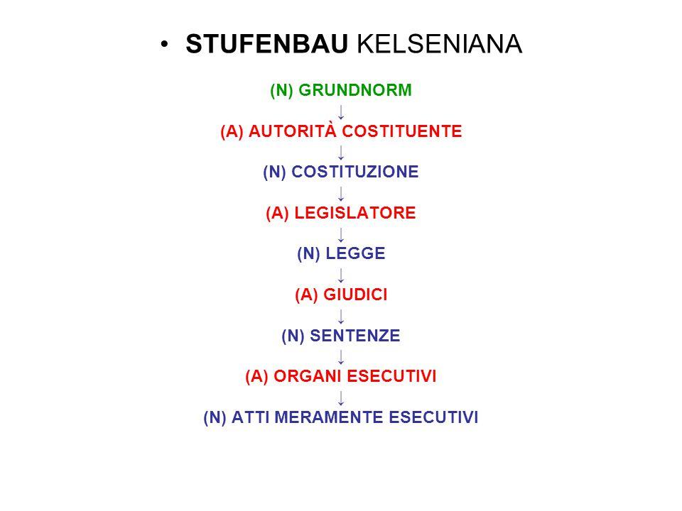STUFENBAU KELSENIANA (N) GRUNDNORM ↓ (A) AUTORITÀ COSTITUENTE ↓ (N) COSTITUZIONE ↓ (A) LEGISLATORE ↓ (N) LEGGE ↓ (A) GIUDICI ↓ (N) SENTENZE ↓ (A) ORGA