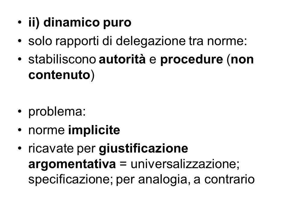 ii) dinamico puro solo rapporti di delegazione tra norme: stabiliscono autorità e procedure (non contenuto) problema: norme implicite ricavate per giu