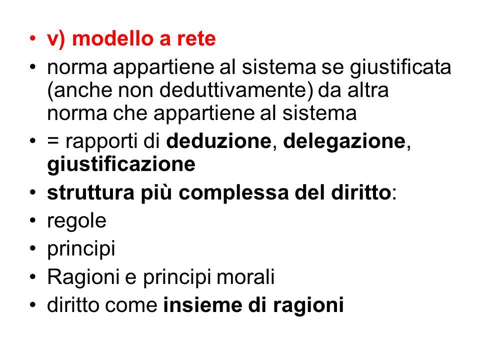 v) modello a rete norma appartiene al sistema se giustificata (anche non deduttivamente) da altra norma che appartiene al sistema = rapporti di deduzi