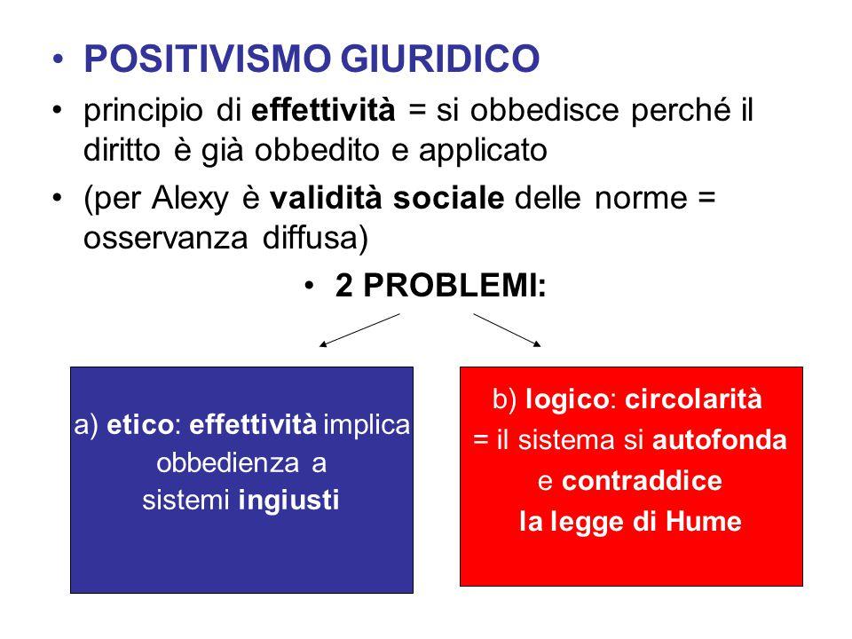 POSITIVISMO GIURIDICO principio di effettività = si obbedisce perché il diritto è già obbedito e applicato (per Alexy è validità sociale delle norme =