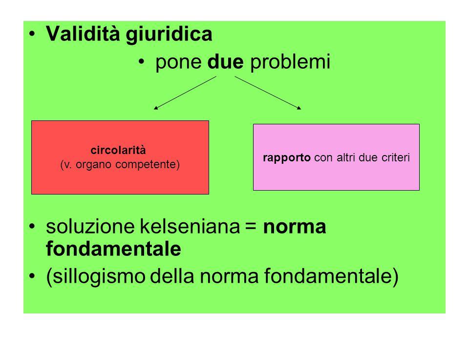 Validità giuridica pone due problemi soluzione kelseniana = norma fondamentale (sillogismo della norma fondamentale) circolarità (v. organo competente