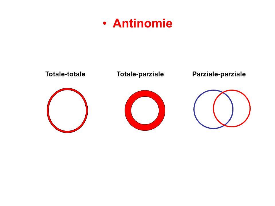 Antinomie Totale-totaleTotale-parzialeParziale-parziale