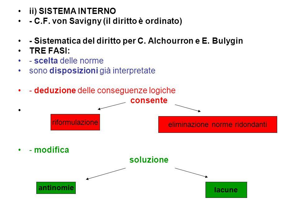 ii) SISTEMA INTERNO - C.F. von Savigny (il diritto è ordinato) - Sistematica del diritto per C. Alchourron e E. Bulygin TRE FASI: - scelta delle norme