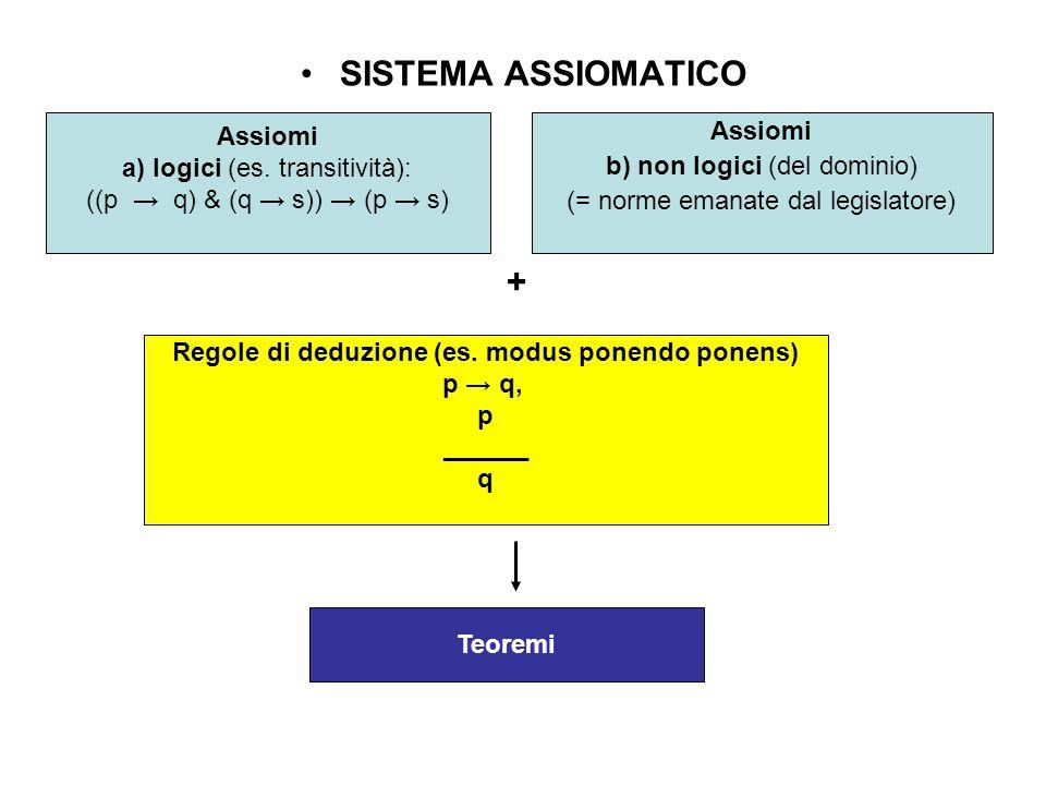 SISTEMA ASSIOMATICO Assiomi a) logici (es. transitività): ((p → q) & (q → s)) → (p → s) Assiomi b) non logici (del dominio) (= norme emanate dal legis