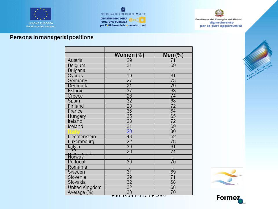 Paola Conti ottobre 2005 de en fr fr EUROPAEUROPA > European Commission > Employment & Social Affairs > Women and men in decision-makingEuropean Commi