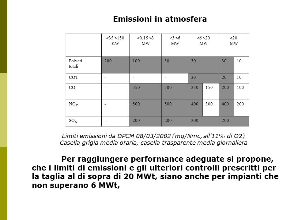 Emissioni in atmosfera >35 <150 KW >0,15 <3 MW >3 <6 MW >6 <20 MW >20 MW Polveri totali 20010030 10 COT---302010 CO-350300250150200100 NO X -500 400300400200 SO X -200 Limiti emissioni da DPCM 08/03/2002 (mg/Nmc, all'11% di O2) Casella grigia media oraria, casella trasparente media giornaliera Per raggiungere performance adeguate si propone, che i limiti di emissioni e gli ulteriori controlli prescritti per la taglia al di sopra di 20 MWt, siano anche per impianti che non superano 6 MWt,