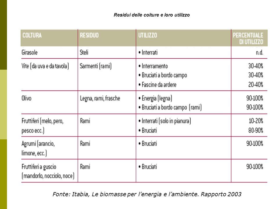 Residui delle colture e loro utilizzo Fonte: Itabia, Le biomasse per l'energia e l'ambiente.