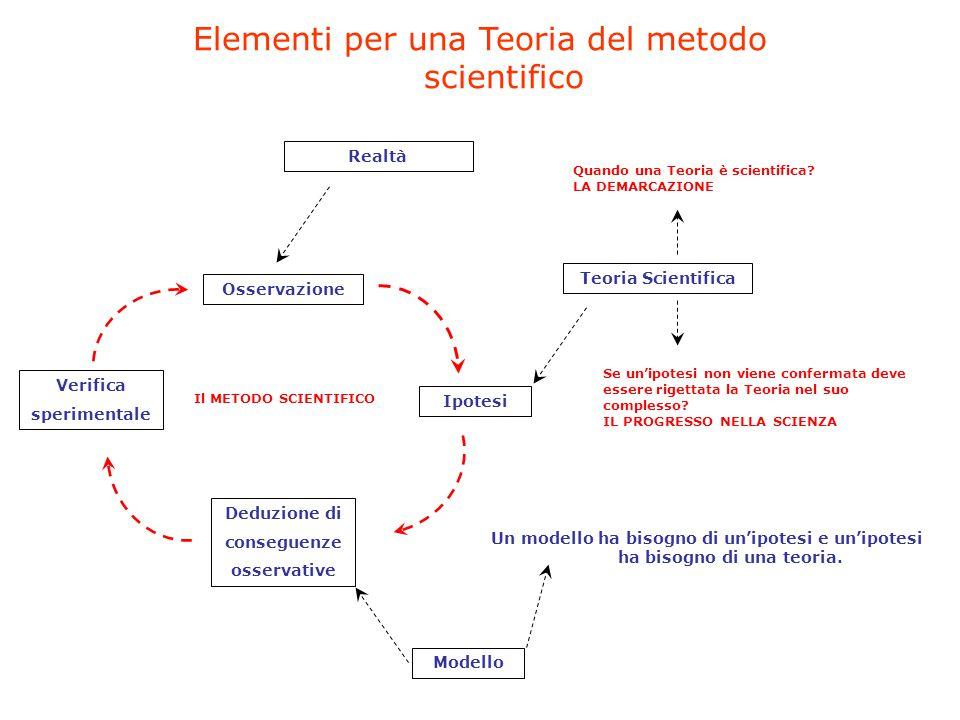 Elementi per una Teoria del metodo scientifico Osservazione Ipotesi Deduzione di conseguenze osservative Verifica sperimentale Teoria Scientifica Mode
