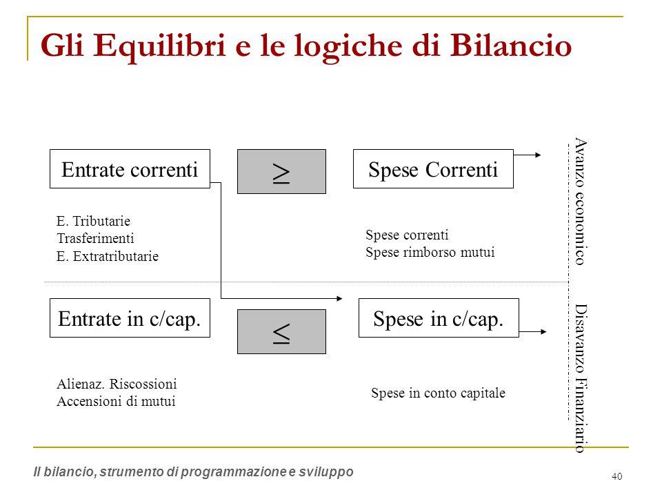 40 Gli Equilibri e le logiche di Bilancio Entrate correnti Entrate in c/cap. Spese Correnti Spese in c/cap. E. Tributarie Trasferimenti E. Extratribut