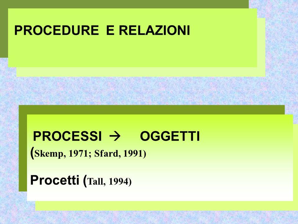 PROCEDURE E RELAZIONI PROCESSI  OGGETTI ( Skemp, 1971; Sfard, 1991) Procetti ( Tall, 1994)