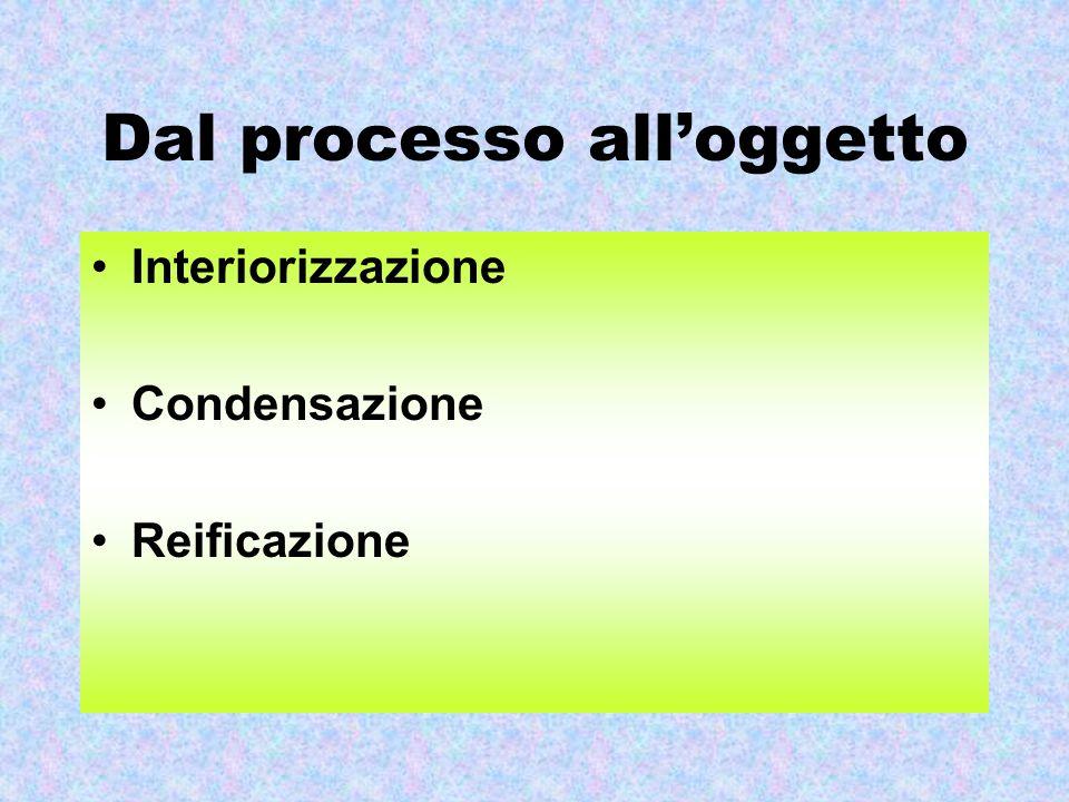Dal processo all'oggetto Interiorizzazione Condensazione Reificazione