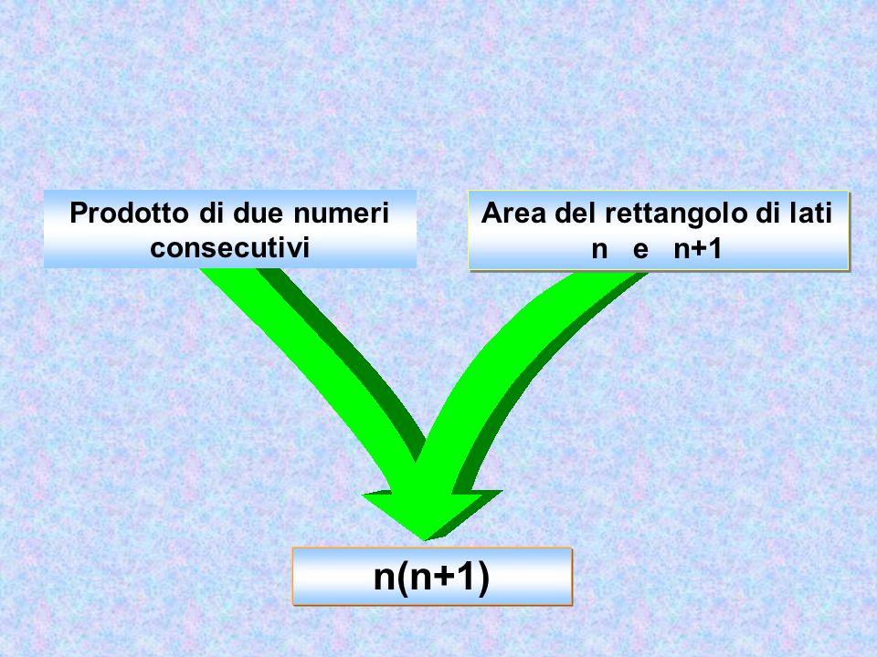 Area del rettangolo di lati n e n+1 n(n+1) Prodotto di due numeri consecutivi