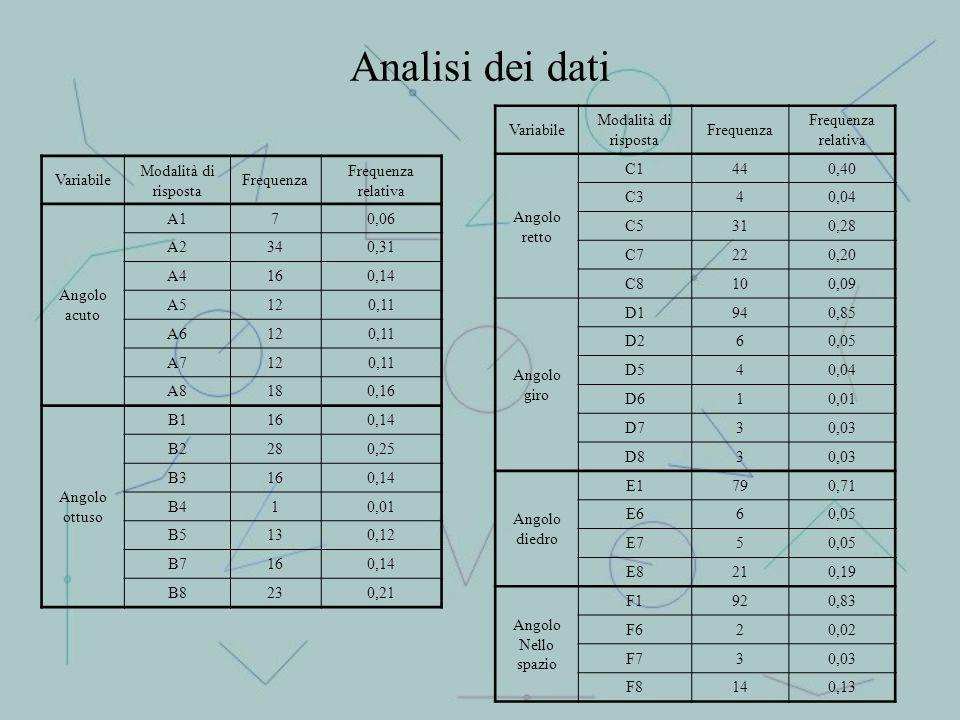 Analisi dei dati Variabile Modalità di risposta Frequenza relativa Angolo acuto A170,06 A2340,31 A4160,14 A5120,11 A6120,11 A7120,11 A8180,16 Angolo o
