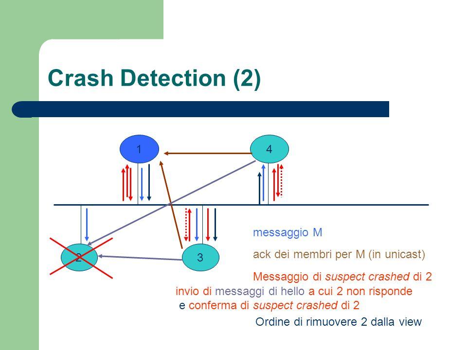 Crash Detection (2) 1 23 4 messaggio M ack dei membri per M (in unicast) Messaggio di suspect crashed di 2 Ordine di rimuovere 2 dalla view invio di messaggi di hello a cui 2 non risponde e conferma di suspect crashed di 2