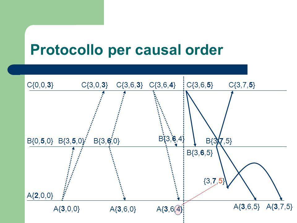 Protocollo per causal order C{0,0,3} B{0,5,0} A{2,0,0} A{3,0,0} A{3,6,0}A{3,6,4} A{3,6,5}A{3,7,5} C{3,0,3}C{3,6,3}C{3,6,4}C{3,6,5}C{3,7,5} B{3,5,0}B{3,6,0} B{3,6,4} B{3,6,5} B{3,7,5} {3,7,5}