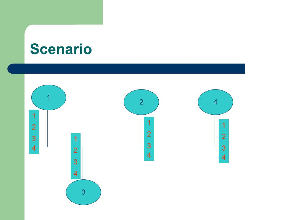 Scenario 12 3 4 1 2 3 1 2 3 1 2 3 1 2 34 4 4 4