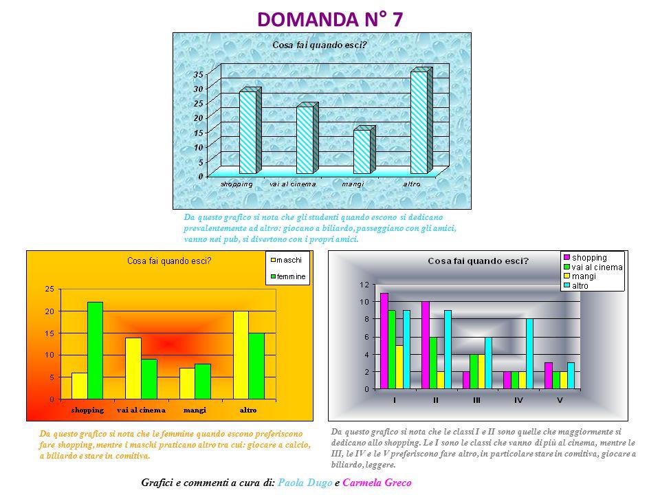 DOMANDA N° 7 Da questo grafico si nota che le classi I e II sono quelle che maggiormente si dedicano allo shopping. Le I sono le classi che vanno di p