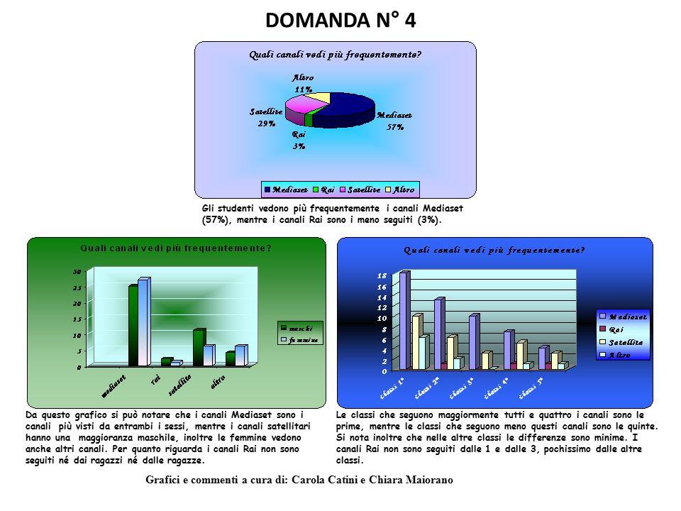 DOMANDA N° 4 Gli studenti vedono più frequentemente i canali Mediaset (57%), mentre i canali Rai sono i meno seguiti (3%). Da questo grafico si può no