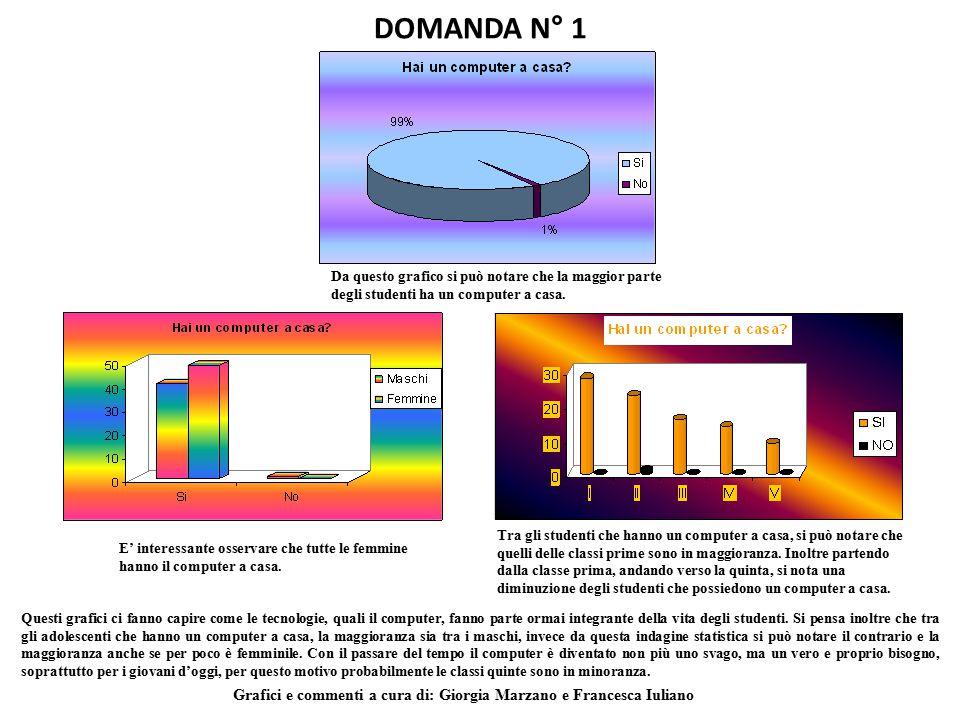 DOMANDA N° 1 Da questo grafico si può notare che la maggior parte degli studenti ha un computer a casa. E' interessante osservare che tutte le femmine