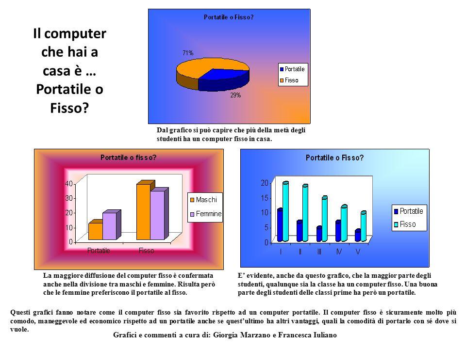Il computer che hai a casa è … Portatile o Fisso? Dal grafico si può capire che più della metà degli studenti ha un computer fisso in casa. La maggior
