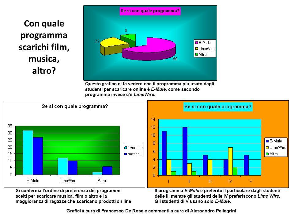 Con quale programma scarichi film, musica, altro? Questo grafico ci fa vedere che il programma più usato dagli studenti per scaricare online è E-Mule,