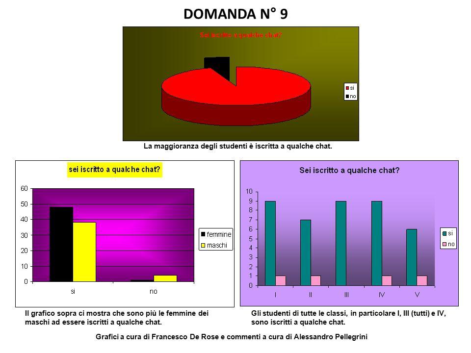 DOMANDA N° 9 La maggioranza degli studenti è iscritta a qualche chat. Il grafico sopra ci mostra che sono più le femmine dei maschi ad essere iscritti