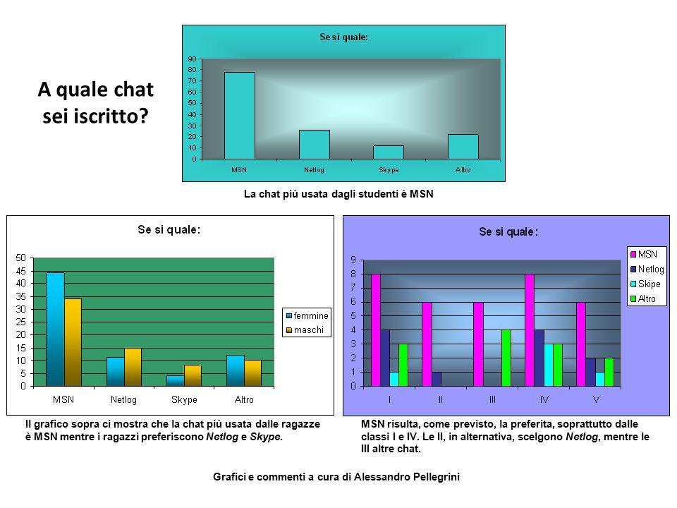 La chat più usata dagli studenti è MSN Il grafico sopra ci mostra che la chat più usata dalle ragazze è MSN mentre i ragazzi preferiscono Netlog e Sky