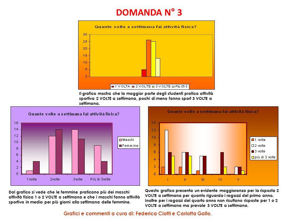 DOMANDA N° 3 Questo grafico presenta un evidente maggioranza per la risposta 2 VOLTE a settimana per quanto riguarda i ragazzi del primo anno. Inoltre