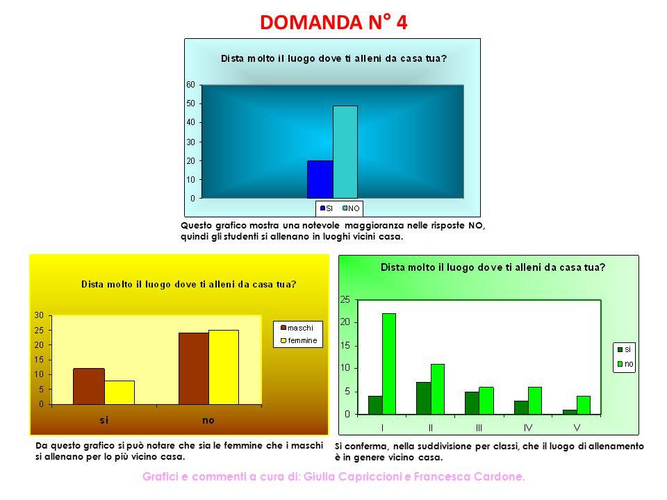 DOMANDA N° 4 Si conferma, nella suddivisione per classi, che il luogo di allenamento è in genere vicino casa. Questo grafico mostra una notevole maggi